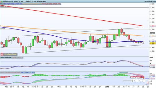 欧元 英镑 澳元走势分析预测