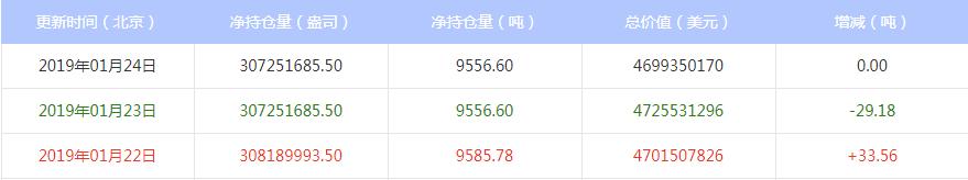 今日最新白银ETF持仓量查询(2019年1月25日)
