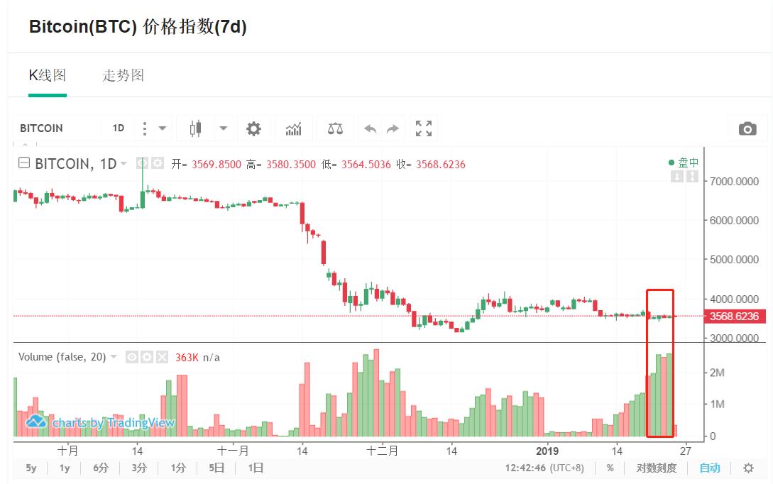 莱特币上线多个交易对 逆市涨幅5.17%