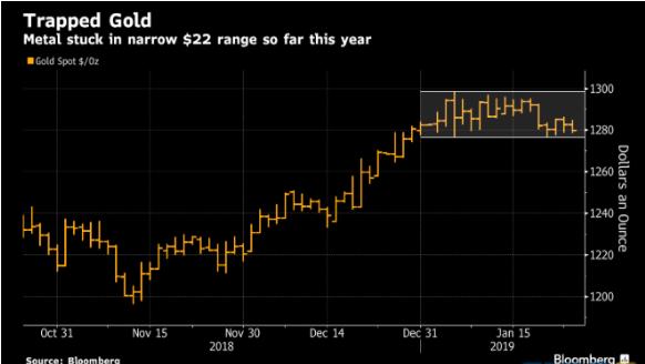 美元走强现货黄金震荡走低 交易员连续看涨金价前景