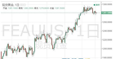 美联储加息速度放缓 国际黄金震荡走低