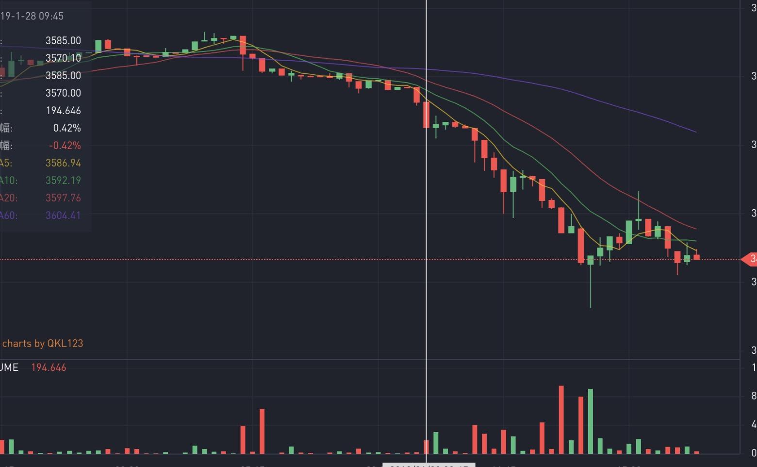 比特币现金BCH领跌加密货币市场