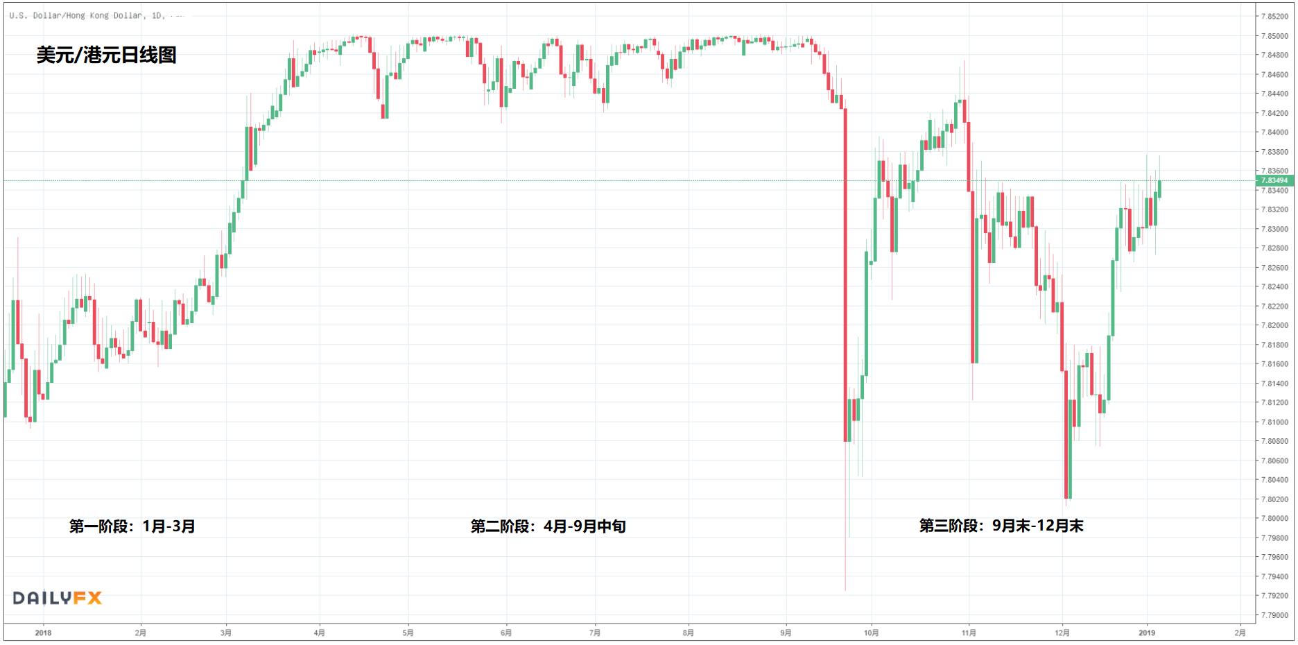 2018年港元汇率走势分析及2019年美元兑港元交易建议