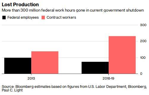 美国政府停摆或损失30亿美元