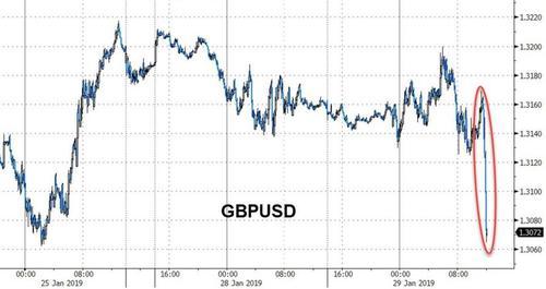 英镑大跌 2019年首个美联储议息夜来袭