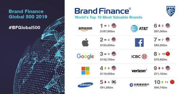 亚马逊保住全球最有价值品牌称号 达到1879亿美元