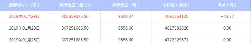 今日最新白银ETF持仓量查询(2019年1月29日)