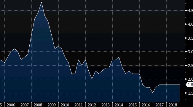 领峰外汇-澳大利亚第四季度消费者物价指数季率图