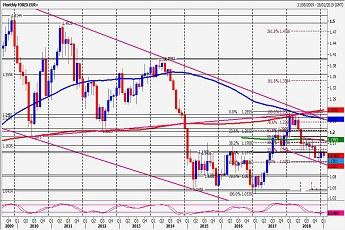 欧元 日元 澳元 纽元及加元最新走势和交易策略