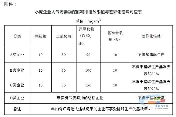 四川省水泥企业将按比例执行错峰生产