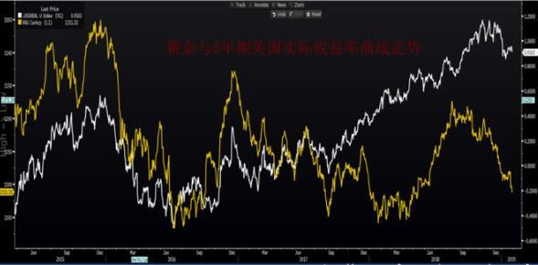 多头控制住了市场,黄金不涨没有天理!