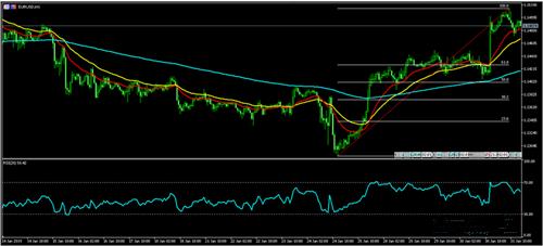 欧元 日元 加元走势分析预测
