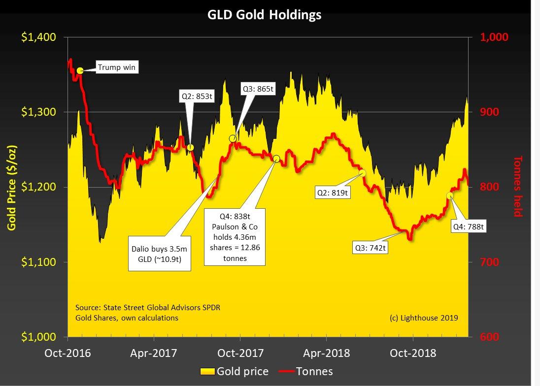 现货黄金价格周线恐下跌 下周金融市场面临险阻