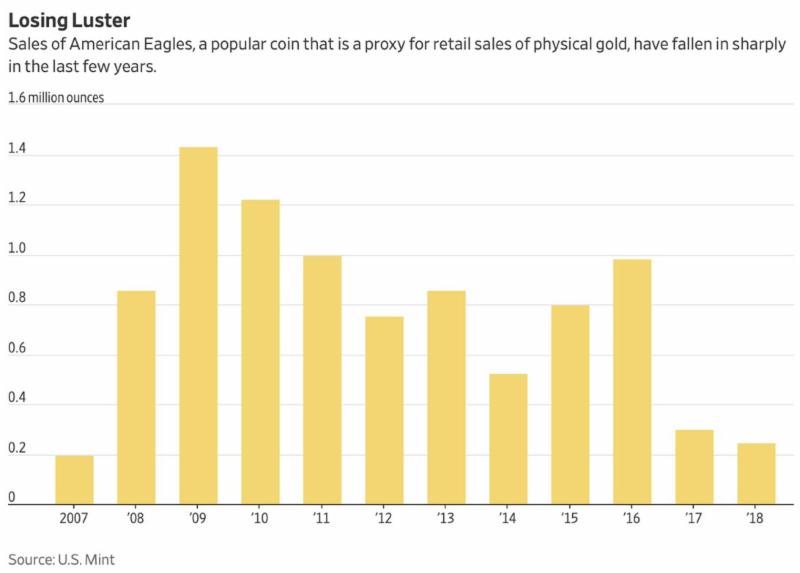 为什么黄金价格上涨之路一波三折?