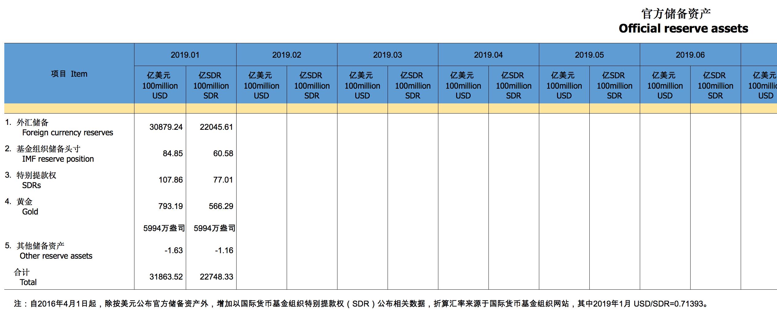 中国1月外汇储备30879.2亿美元 环比增加152亿美元