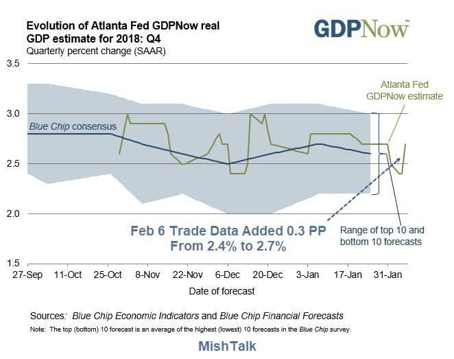纽约联储调降美国第一季GDP增长预估至2.2%