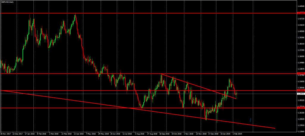欧元 英镑技术分析