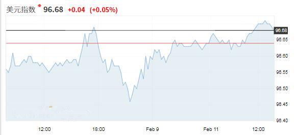 美元位于六周高位附近 关注中美贸易谈判进展