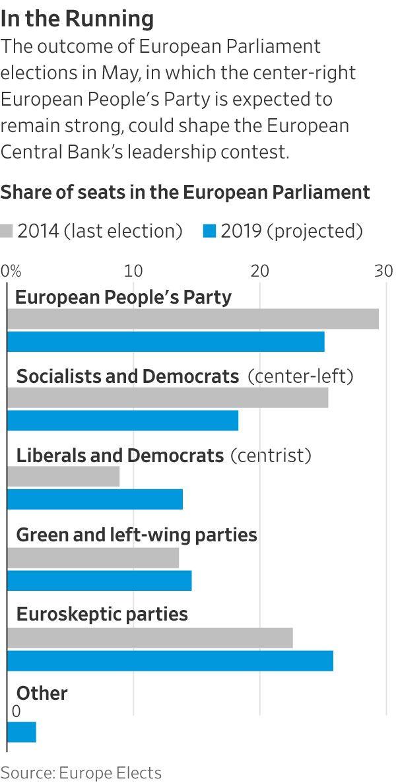 谁会成为下一任欧洲央行行长?