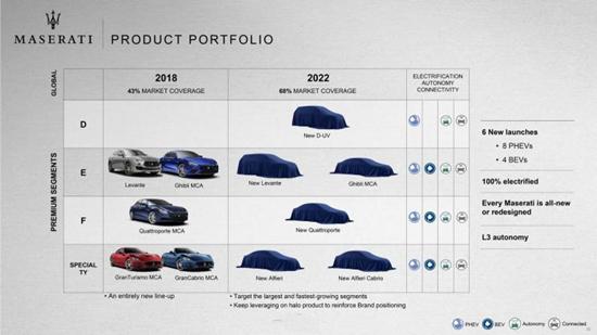 玛莎拉蒂曝光最新产品规划 纯电动车型成重点