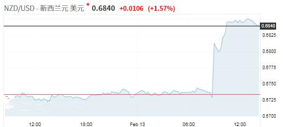 贸易谈判进展提振风险资产 央行未如预期鸽派纽元大涨