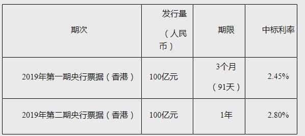 中国央行再次在香港发行央票 对人民币有何影响?