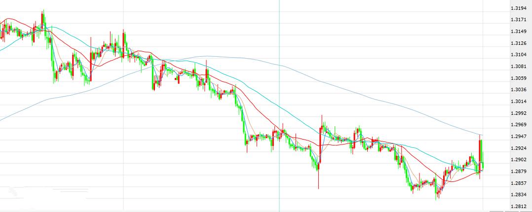 英镑1.29多空争夺明显 日元空头正在接受一场挑战!