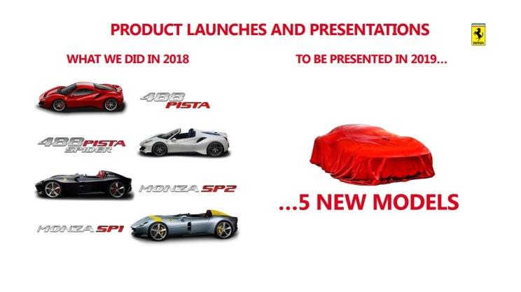 全面电气化 法拉利发布未来新产品计划