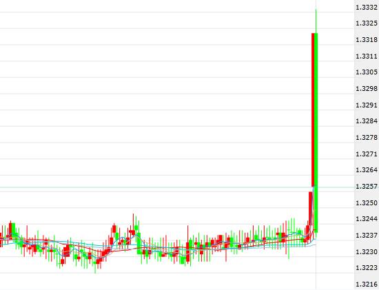 美元/加元亚市早盘上演倒V反转行情