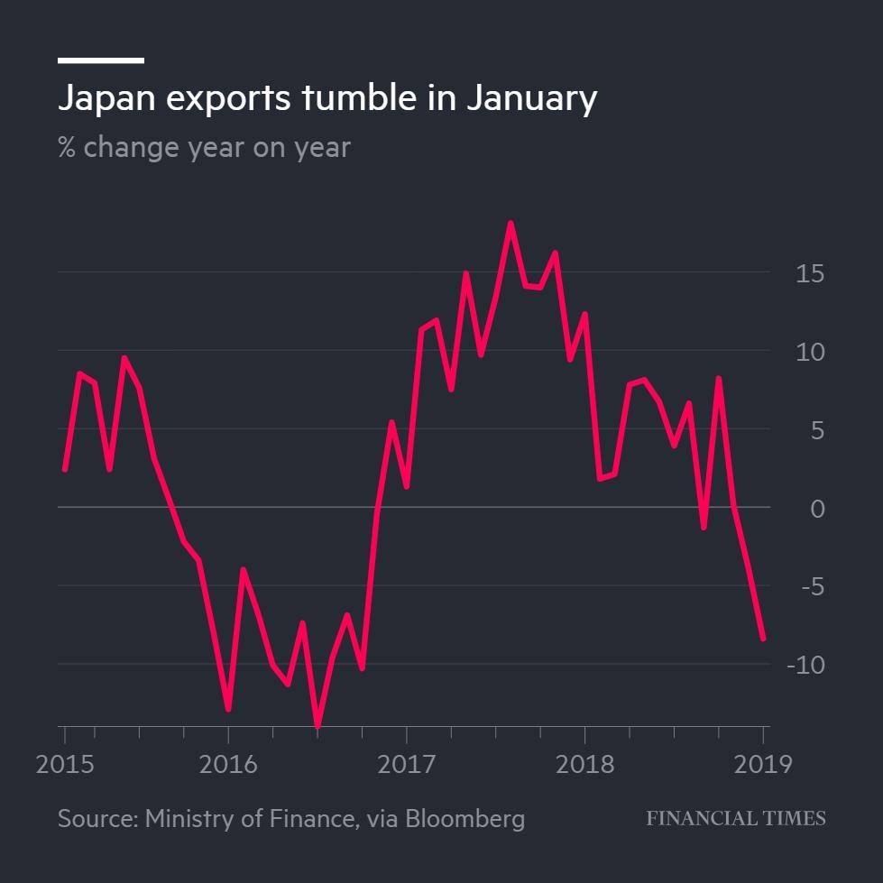 日本1月出口创逾两年来最大降幅