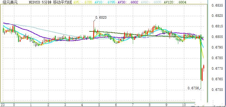 这一货币对短线急跌50点 市场再闻降息评论