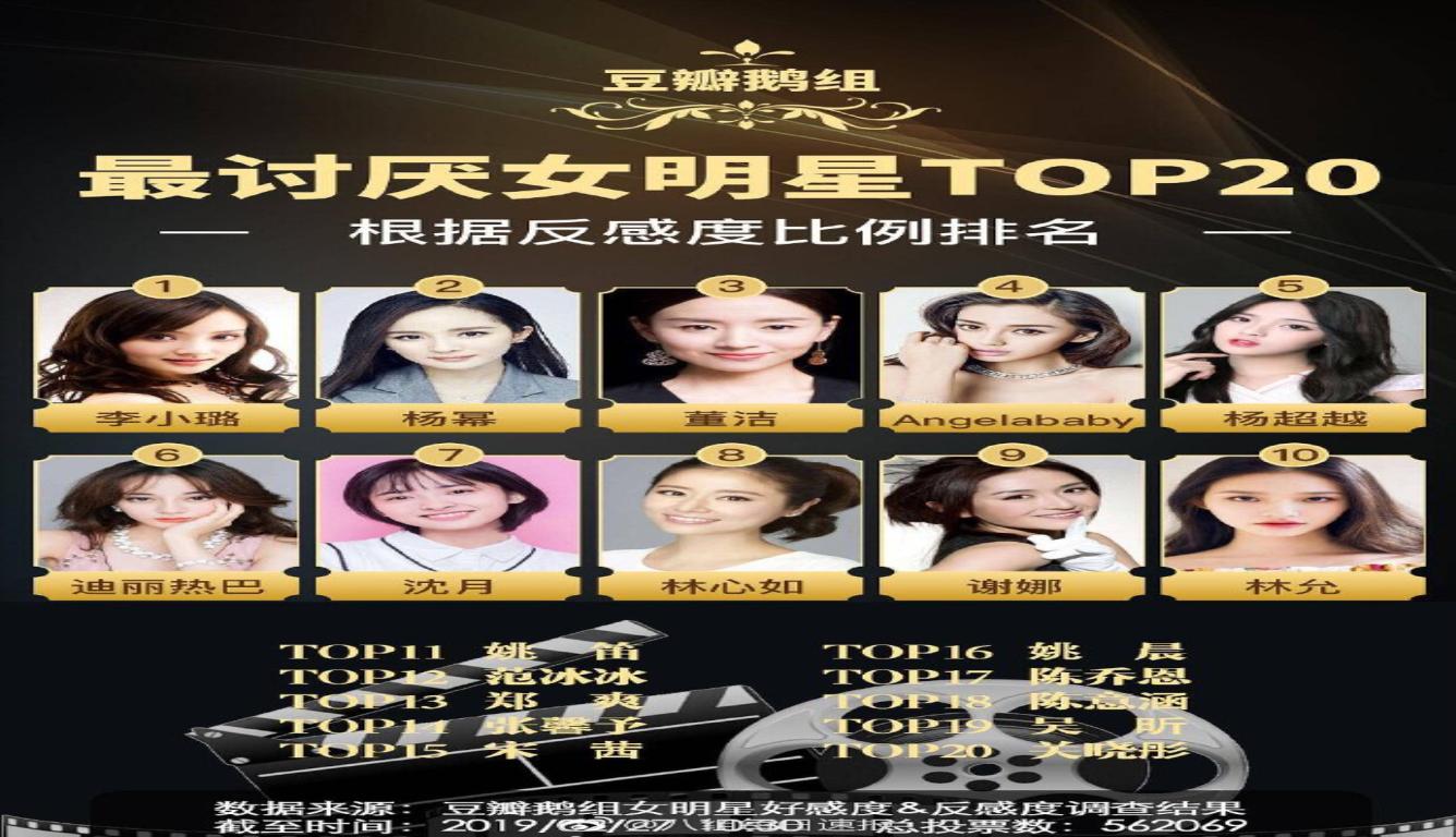 网友票选最讨厌女星 李小璐竟然排第一