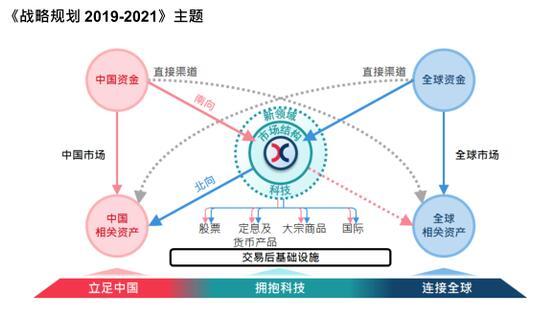 港交所公布三年战略规划:支持投资者进入在岸人民币市场