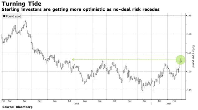 随着无协议脱欧风险逐渐排除 市场对英镑前景愈发乐观