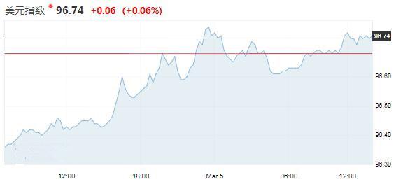 美元持于两周高位 澳洲联储按兵不动澳元反应有限