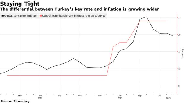 土耳其央行面临困境 或不得不重新走向降息之路