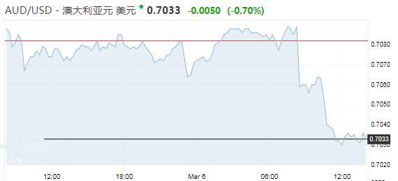 澳洲经济放缓打压澳元 多家投行预期澳洲联储将降息