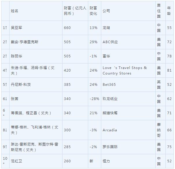 2019胡润全球白手起家女富豪榜 赵薇等22人落榜