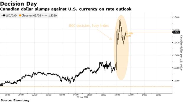 鸽派决议后市场已转而押注加央行降息?