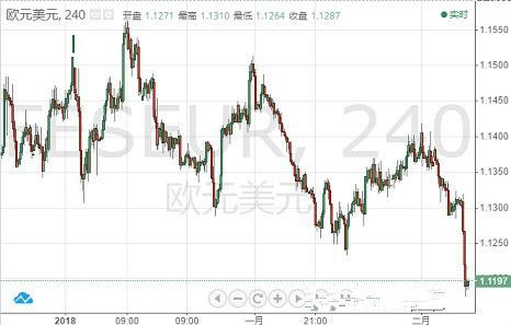 欧元 英镑 日元和澳元走势预测