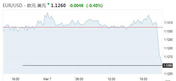 欧洲央行下调经济预期!德拉基:新举措都是在扩大宽松