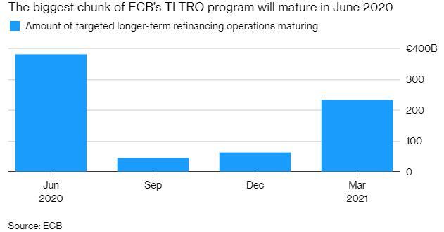 欧洲央行改变前瞻指引 预计至少到2019年底维持利率不变