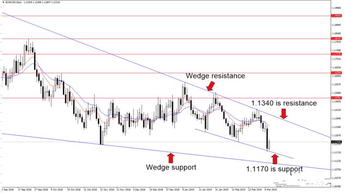 欧元 英镑 日元本周最新分析
