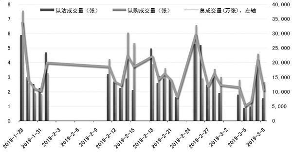 本月玉米期权市场成交活跃度变化较大