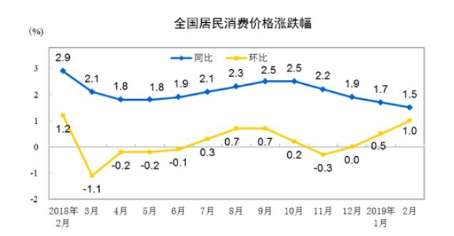 """中国2月通胀低位运行 CPI连续三个月处于""""1时代"""""""