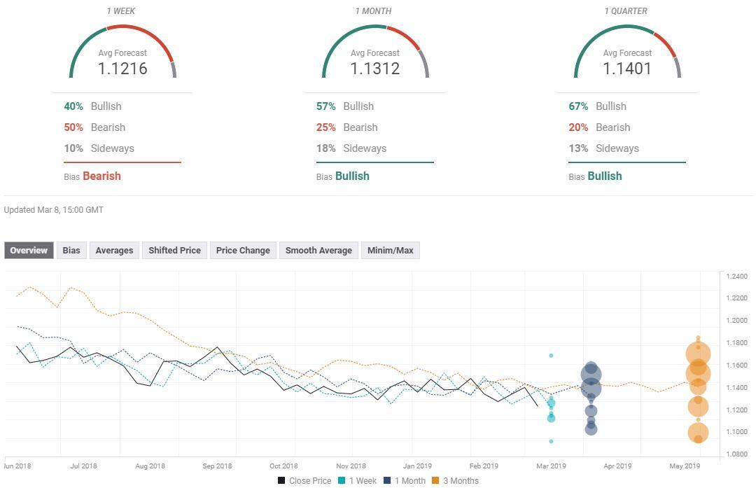 七大货币对最新汇率预测(3月11日当周)