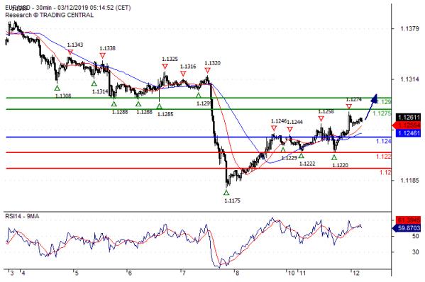 欧元 英镑 日元日内走势预测