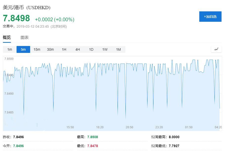 """""""香港金管局买入15.1亿港元""""为系统误发"""