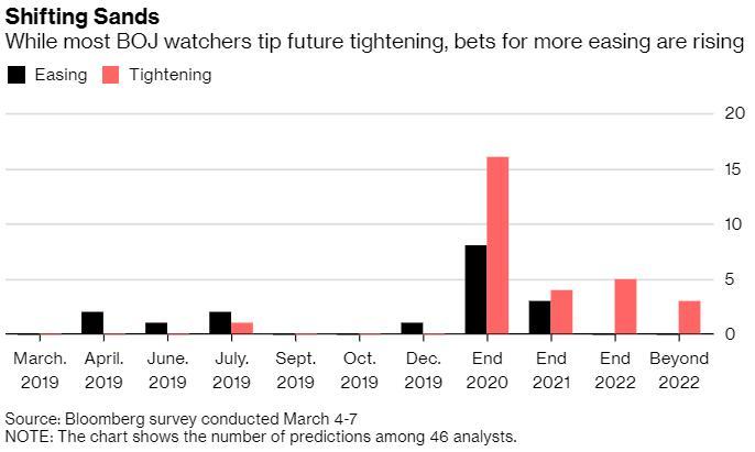 越来越多经济学家预计日本央行将进一步放宽政策