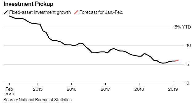 中国数据显示2019年投资继续复苏